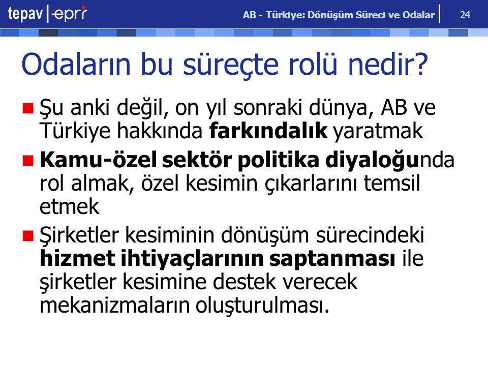 AB - Türkiye: Dönüşüm Süreci ve Odalar 24 Odaların bu süreçte rolü nedir? Şu anki değil, on yıl sonraki dünya, AB ve Türkiye hakkında farkındalık yara