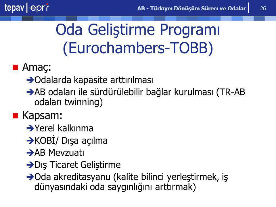 AB - Türkiye: Dönüşüm Süreci ve Odalar 26 Oda Geliştirme Programı (Eurochambers-TOBB) Amaç:  Odalarda kapasite arttırılması  AB odaları ile sürdürülebilir bağlar kurulması (TR-AB odaları twinning) Kapsam:  Yerel kalkınma  KOBİ/ Dışa açılma  AB Mevzuatı  Dış Ticaret Geliştirme  Oda akreditasyanu (kalite bilinci yerleştirmek, iş dünyasındaki oda saygınlığını arttırmak)