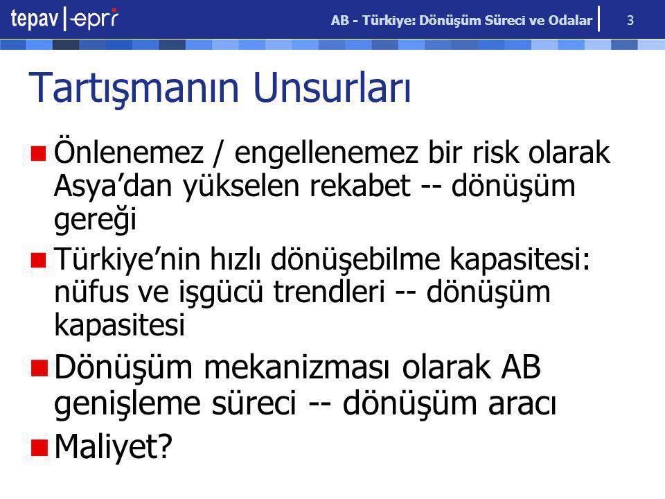 AB - Türkiye: Dönüşüm Süreci ve Odalar 3 Tartışmanın Unsurları Önlenemez / engellenemez bir risk olarak Asya'dan yükselen rekabet -- dönüşüm gereği Türkiye'nin hızlı dönüşebilme kapasitesi: nüfus ve işgücü trendleri -- dönüşüm kapasitesi Dönüşüm mekanizması olarak AB genişleme süreci -- dönüşüm aracı Maliyet