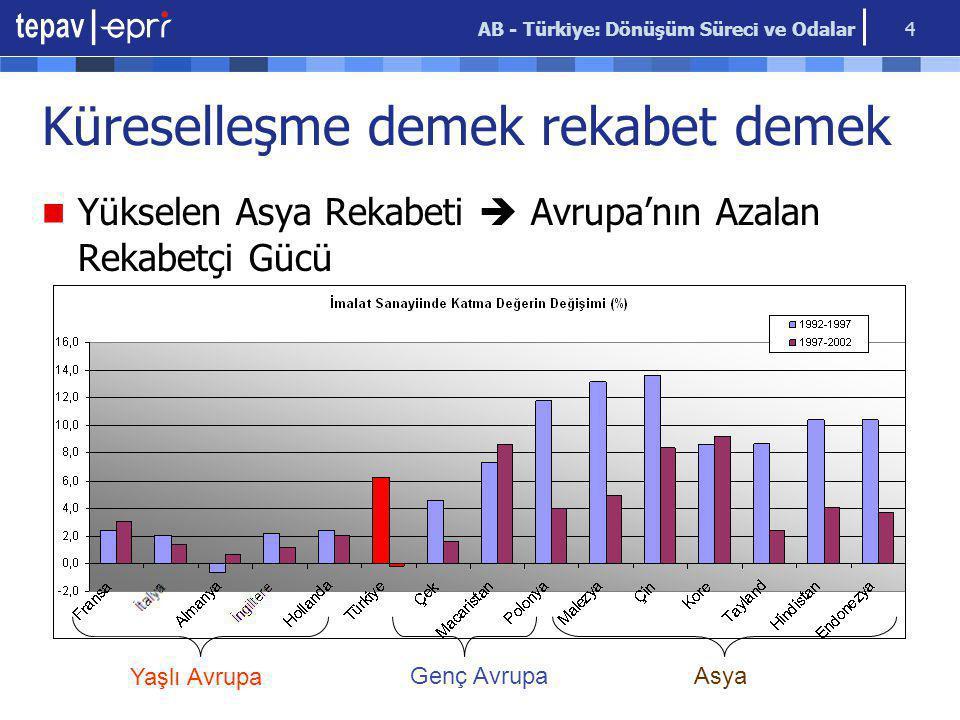 AB - Türkiye: Dönüşüm Süreci ve Odalar 5 AB: Kaybedilen Rekabet Gücü Ülke İmalat Sanayinde kişi başına düşen katma değer (1) Kişi başına düşen işgücü maliyeti (2) İşgücü maliyetine düşen imalat sanayi katma değeri (1/2) Britanya 55.88829.335 1,91 Fransa54.85925.9572,11 İtalya 46.83018.524 2,53 Almanya 50.72818.485 2,74 ABD117.44635.9103,27 Hindistan 5.0611.356 3,73 Güney Kore 67.09214.971 4,48 Malezya 17.8844.404 4,06 Çin 5.662 1.0685,30 Yaşlanan Nüfus Esnek olmayan İşgücü Piyasası  İşe Alma ve İşten Çıkarmalarda Zorluk  Çalışma saatleri ve istihdam mevzuatında katılık