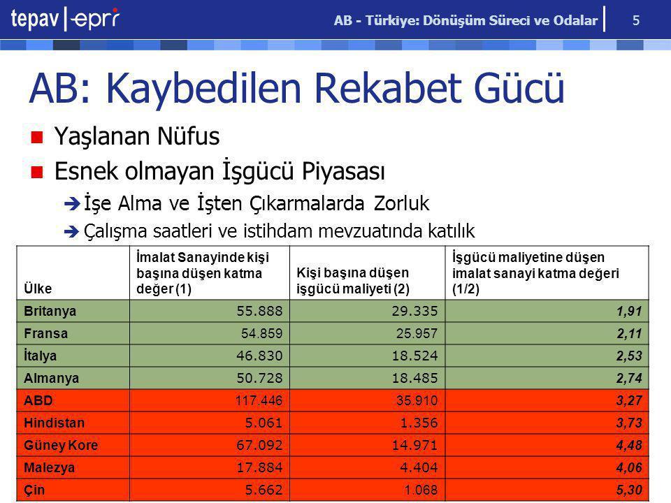 AB - Türkiye: Dönüşüm Süreci ve Odalar 5 AB: Kaybedilen Rekabet Gücü Ülke İmalat Sanayinde kişi başına düşen katma değer (1) Kişi başına düşen işgücü