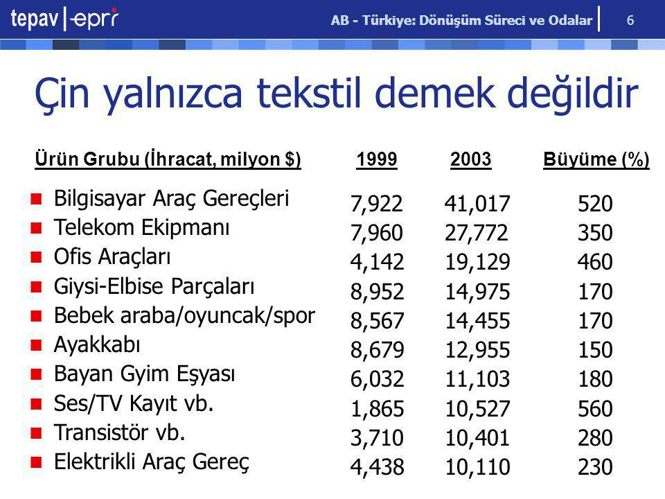 AB - Türkiye: Dönüşüm Süreci ve Odalar 6 Bilgisayar Araç Gereçleri Telekom Ekipmanı Ofis Araçları Giysi-Elbise Parçaları Bebek araba/oyuncak/spor Ayak
