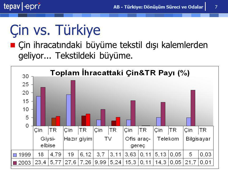 AB - Türkiye: Dönüşüm Süreci ve Odalar 7 Çin vs. Türkiye Çin ihracatındaki büyüme tekstil dışı kalemlerden geliyor... Tekstildeki büyüme.