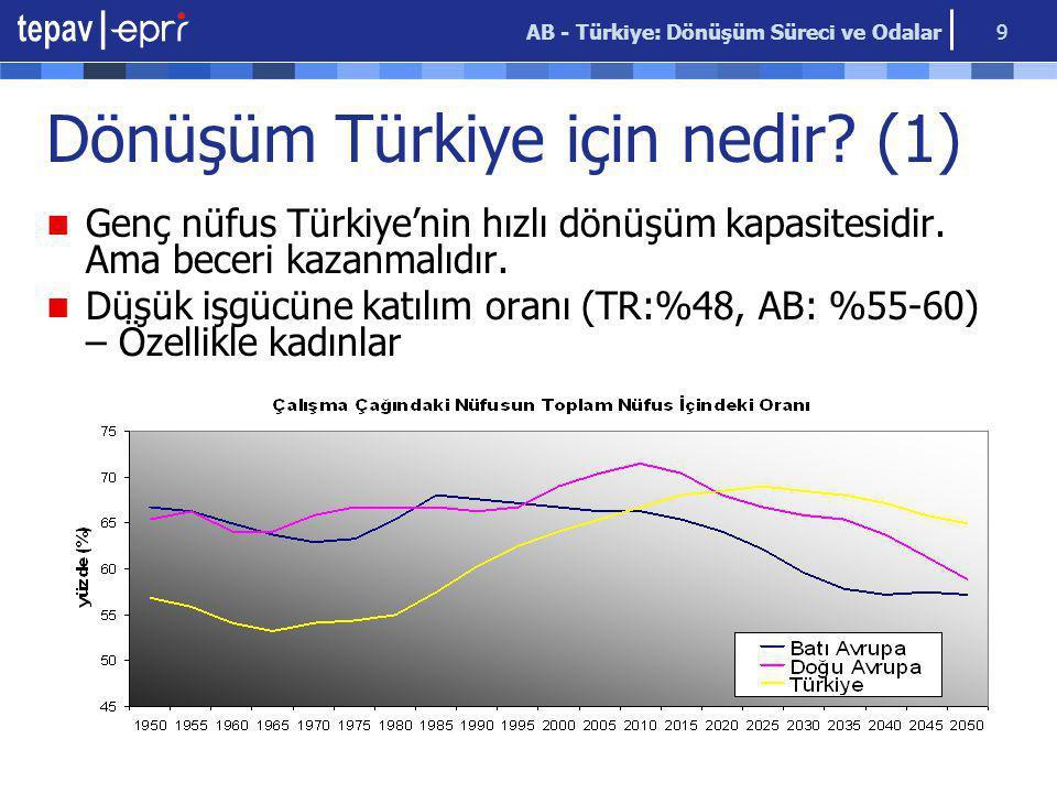 AB - Türkiye: Dönüşüm Süreci ve Odalar 9 Dönüşüm Türkiye için nedir? (1) Genç nüfus Türkiye'nin hızlı dönüşüm kapasitesidir. Ama beceri kazanmalıdır.