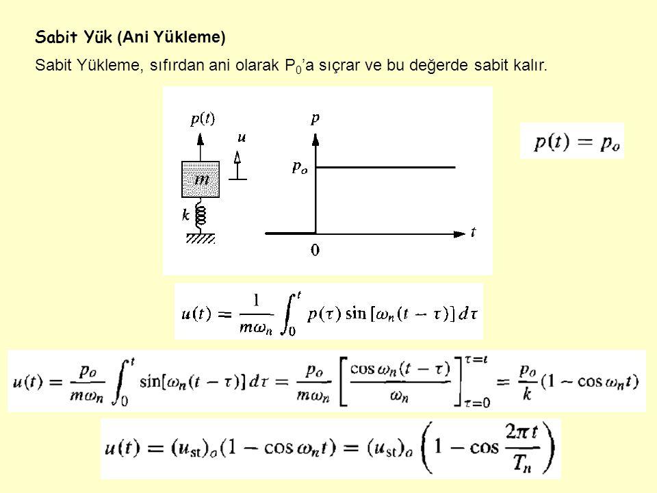 Sabit Yük (Ani Yükleme) Sabit Yükleme, sıfırdan ani olarak P 0 'a sıçrar ve bu değerde sabit kalır.