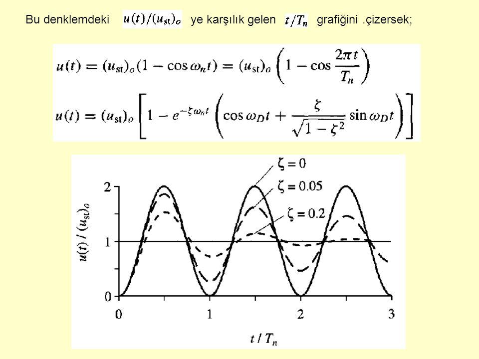 Bu denklemdeki ye karşılık gelen grafiğini.çizersek;
