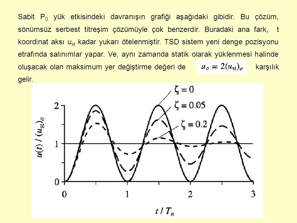 Sabit P 0 yük etkisindeki davranışın grafiği aşağıdaki gibidir. Bu çözüm, sönümsüz serbest titreşim çözümüyle çok benzerdir. Buradaki ana fark, t koor