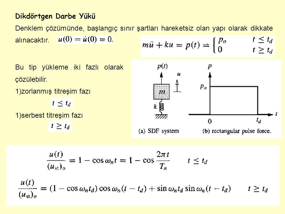 Dikdörtgen Darbe Yükü Denklem çözümünde, başlangıç sınır şartları hareketsiz olan yapı olarak dikkate alınacaktır. Bu tip yükleme iki fazlı olarak çöz