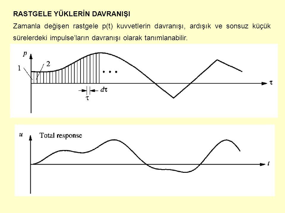 RASTGELE YÜKLERİN DAVRANIŞI Zamanla değişen rastgele p(t) kuvvetlerin davranışı, ardışık ve sonsuz küçük sürelerdeki impulse'ların davranışı olarak ta
