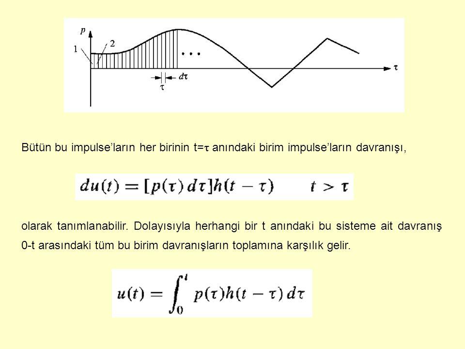 Bütün bu impulse'ların her birinin t=  anındaki birim impulse'ların davranışı, olarak tanımlanabilir. Dolayısıyla herhangi bir t anındaki bu sisteme