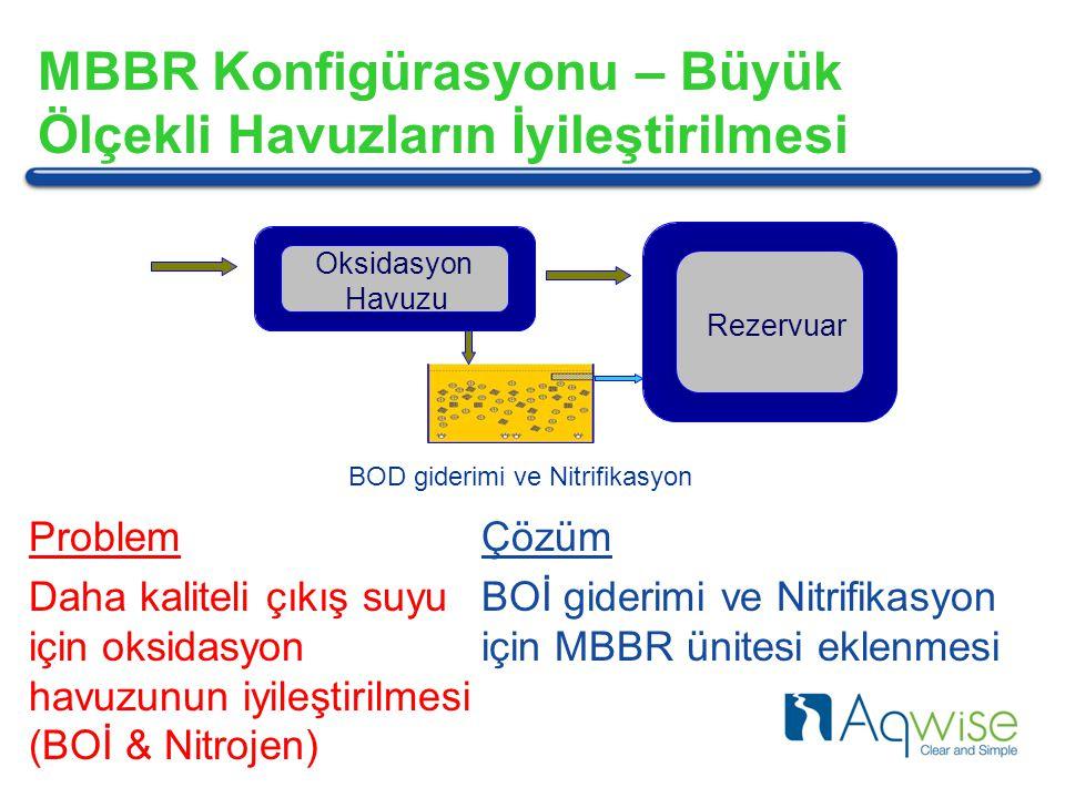 OksidasyonHavuzu MBBR Konfigürasyonu – Büyük Ölçekli Havuzların İyileştirilmesi Rezervuar BOD giderimi ve Nitrifikasyon Problem Daha kaliteli çıkış suyu için oksidasyon havuzunun iyileştirilmesi (BOİ & Nitrojen) Çözüm BOİ giderimi ve Nitrifikasyon için MBBR ünitesi eklenmesi