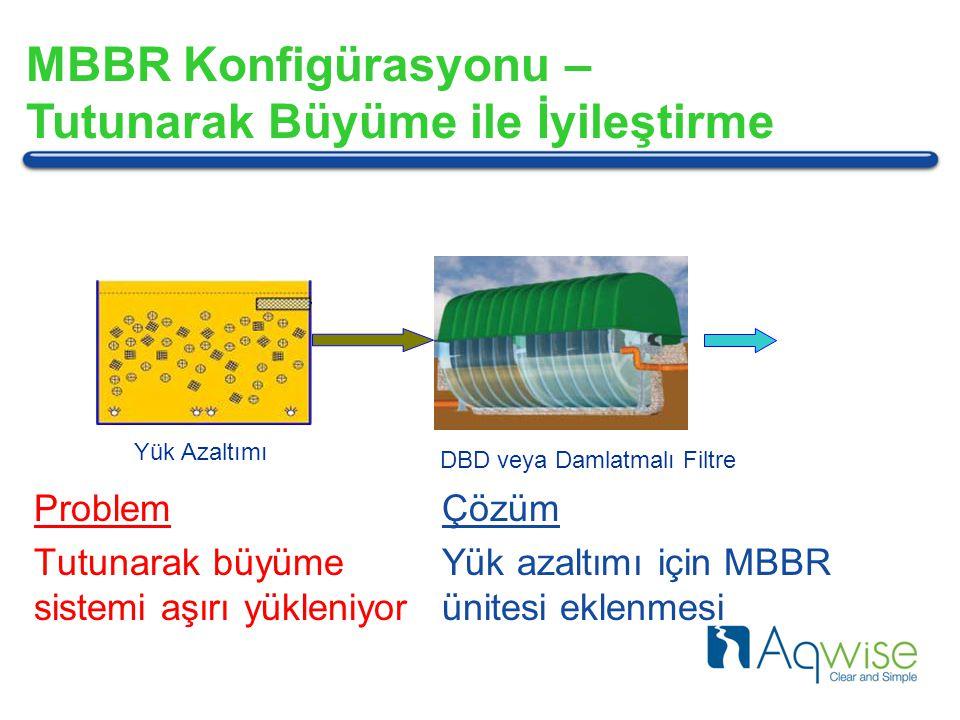 Yük Azaltımı DBD veya Damlatmalı Filtre Problem Tutunarak büyüme sistemi aşırı yükleniyor Çözüm Yük azaltımı için MBBR ünitesi eklenmesi MBBR Konfigürasyonu – Tutunarak Büyüme ile İyileştirme