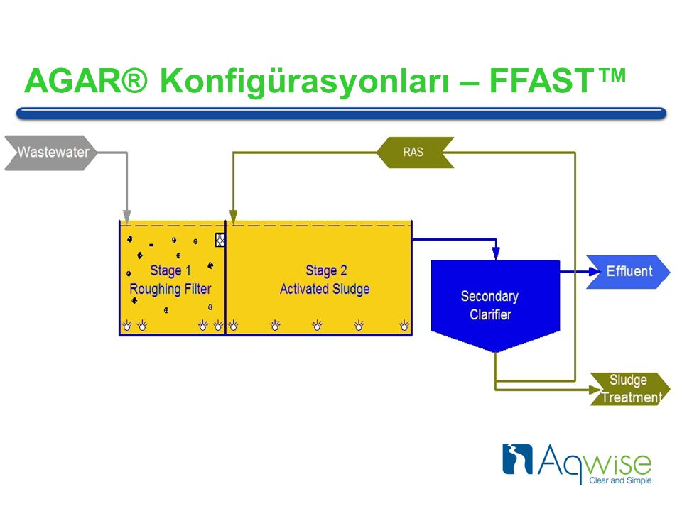 FFAST: Fixed Film Followed by Activated Sludge AGAR® Konfigürasyonları – FFAST™