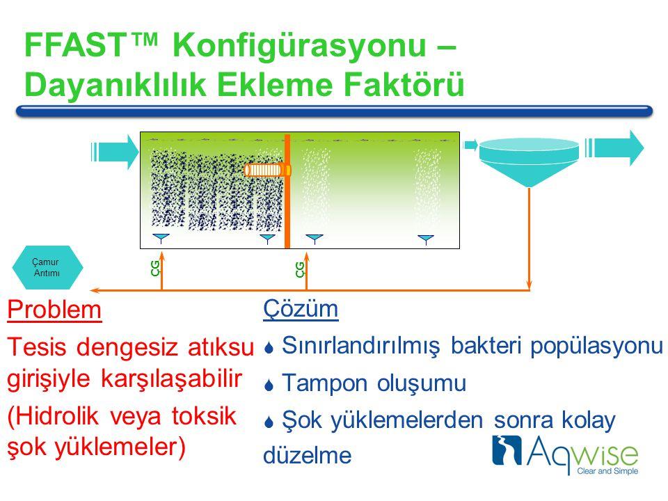 Çamur Arıtımı Problem Tesis dengesiz atıksu girişiyle karşılaşabilir (Hidrolik veya toksik şok yüklemeler) Çözüm  Sınırlandırılmış bakteri popülasyonu  Tampon oluşumu  Şok yüklemelerden sonra kolay düzelme FFAST™ Konfigürasyonu – Dayanıklılık Ekleme Faktörü ÇG