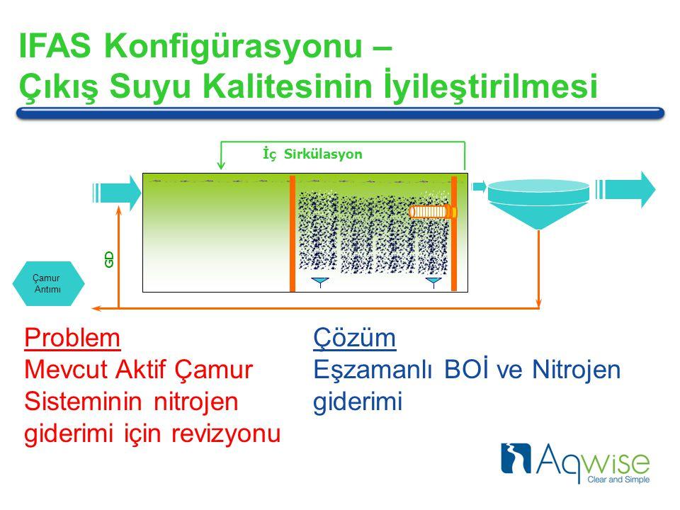 GD Çamur Arıtımı IFAS Konfigürasyonu – Çıkış Suyu Kalitesinin İyileştirilmesi Problem Mevcut Aktif Çamur Sisteminin nitrojen giderimi için revizyonu Çözüm Eşzamanlı BOİ ve Nitrojen giderimi İç Sirkülasyon