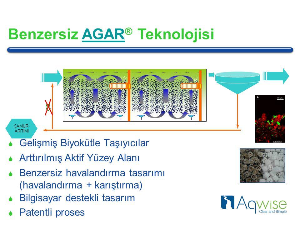 ÇG ÇAMUR ARITIMI Benzersiz AGAR ® TeknolojisiAGAR  Gelişmiş Biyokütle Taşıyıcılar  Arttırılmış Aktif Yüzey Alanı  Bilgisayar destekli tasarım  Patentli proses  Benzersiz havalandırma tasarımı (havalandırma + karıştırma)
