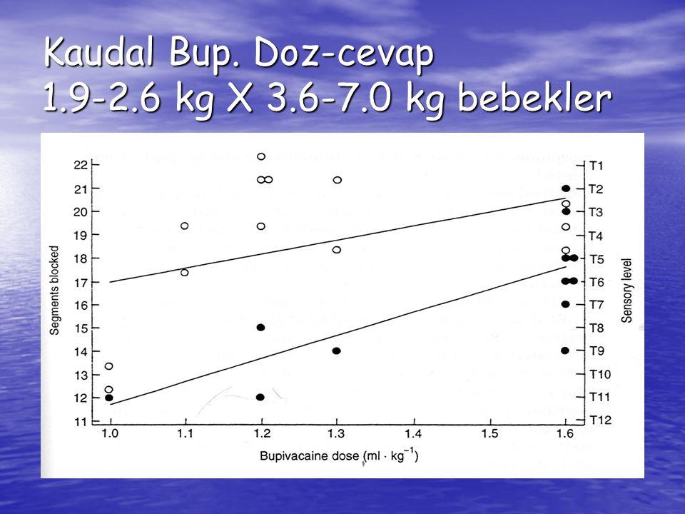 Kaudal Bup. Doz-cevap 1.9-2.6 kg X 3.6-7.0 kg bebekler