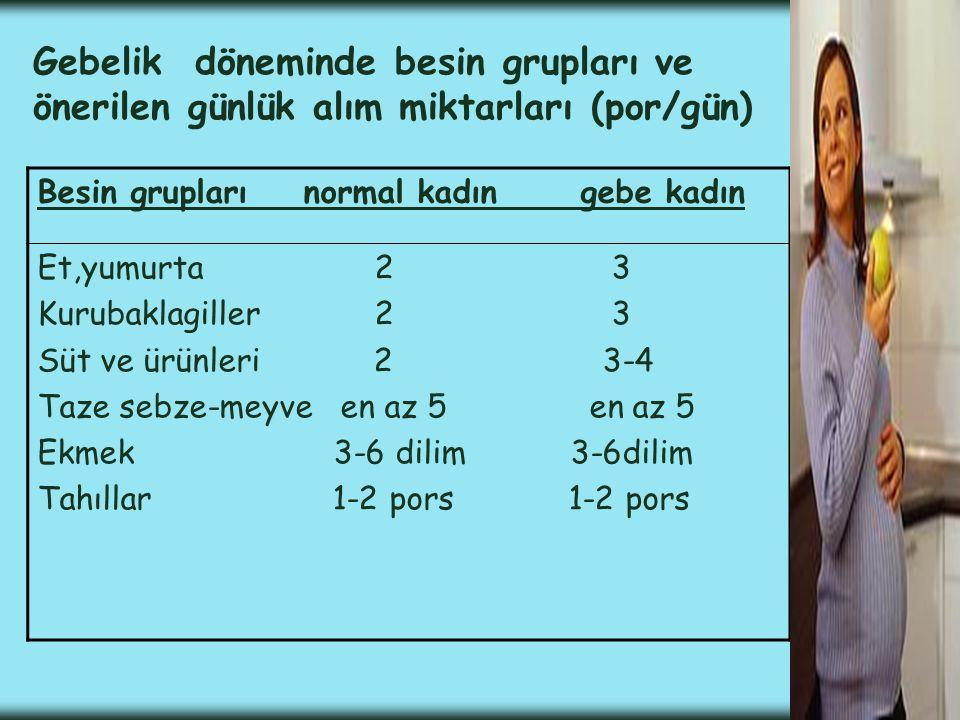 Gebelik döneminde besin grupları ve önerilen günlük alım miktarları (por/gün) Besin grupları normal kadın gebe kadın Et,yumurta 2 3 Kurubaklagiller 2 3 Süt ve ürünleri 2 3-4 Taze sebze-meyve en az 5 en az 5 Ekmek 3-6 dilim 3-6dilim Tahıllar 1-2 pors 1-2 pors