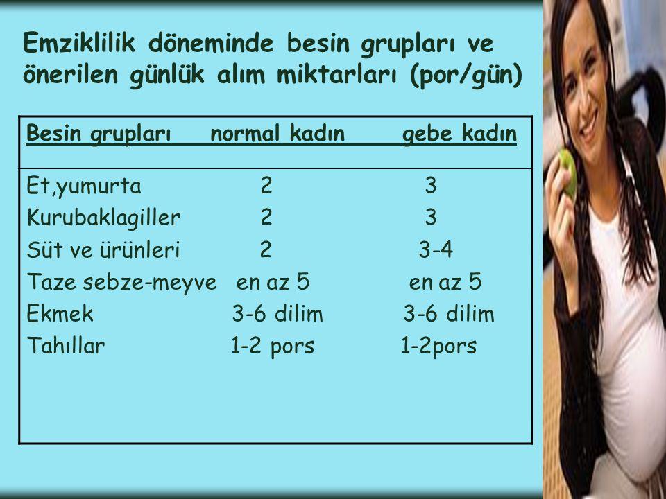 Emziklilik döneminde besin grupları ve önerilen günlük alım miktarları (por/gün) Besin grupları normal kadın gebe kadın Et,yumurta 2 3 Kurubaklagiller 2 3 Süt ve ürünleri 2 3-4 Taze sebze-meyve en az 5 en az 5 Ekmek 3-6 dilim 3-6 dilim Tahıllar 1-2 pors 1-2pors