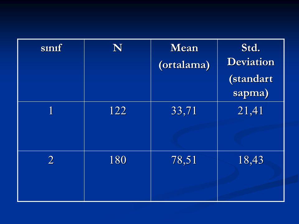 sınıfNMean(ortalama) Std. Deviation (standart sapma) 112233,7121,41 218078,5118,43