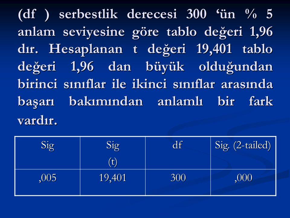 (df ) serbestlik derecesi 300 'ün % 5 anlam seviyesine göre tablo değeri 1,96 dır.