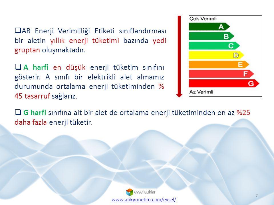  AB Enerji Verimliliği Etiketi sınıflandırması bir aletin yıllık enerji tüketimi bazında yedi gruptan oluşmaktadır.  G harfi sınıfına ait bir alet d