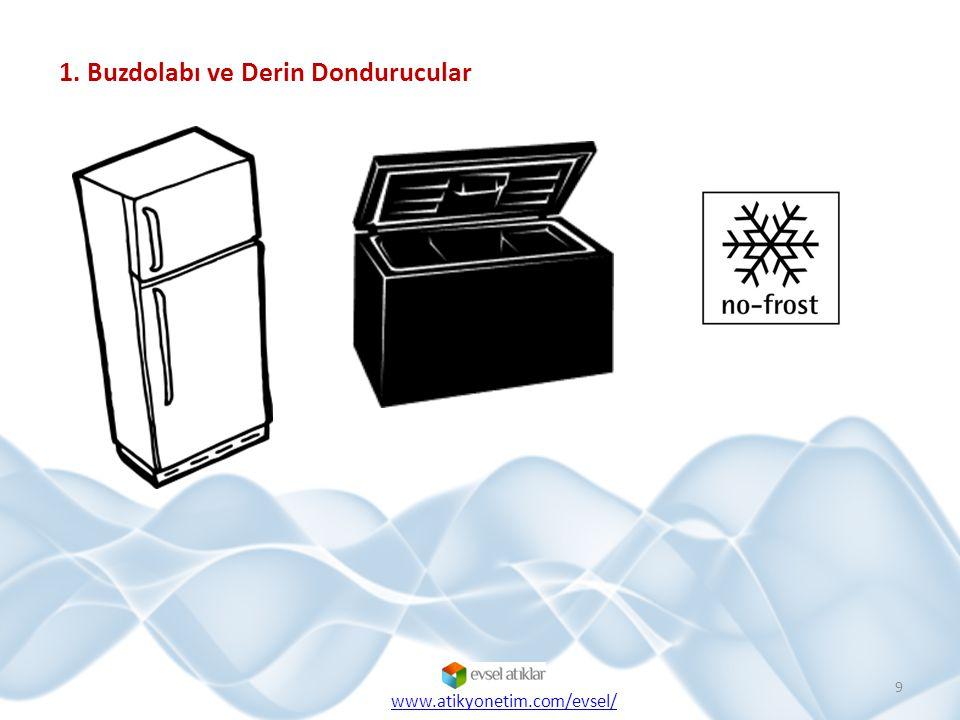  Evde tükettiğimiz toplam enerji miktarının % 15'lik bir kısmı sadece buzdolabımız tarafından kullanılmaktadır.