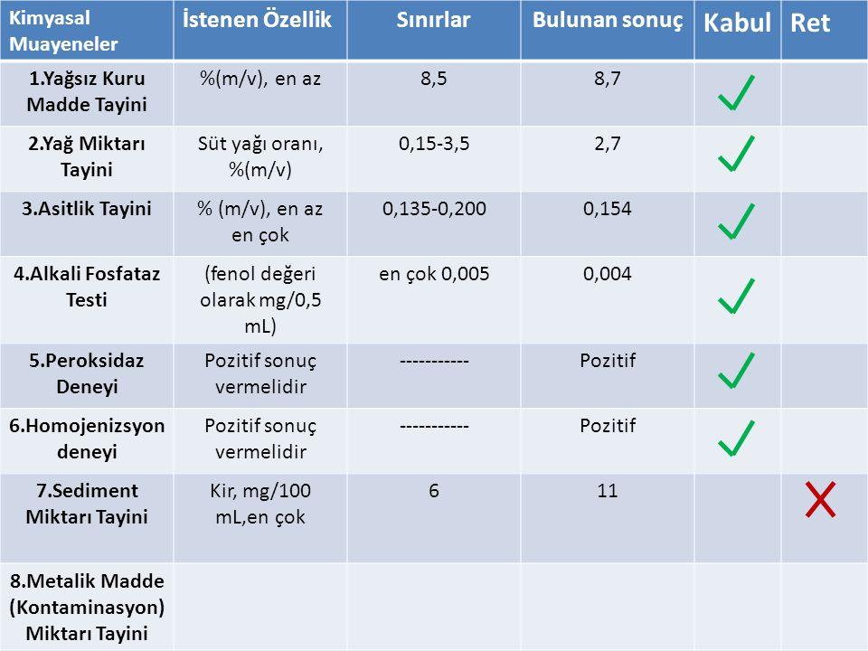 Kimyasal Muayeneler İstenen ÖzellikSınırlarBulunan sonuç KabulRet 1.Yağsız Kuru Madde Tayini %(m/v), en az8,58,7 2.Yağ Miktarı Tayini Süt yağı oranı,