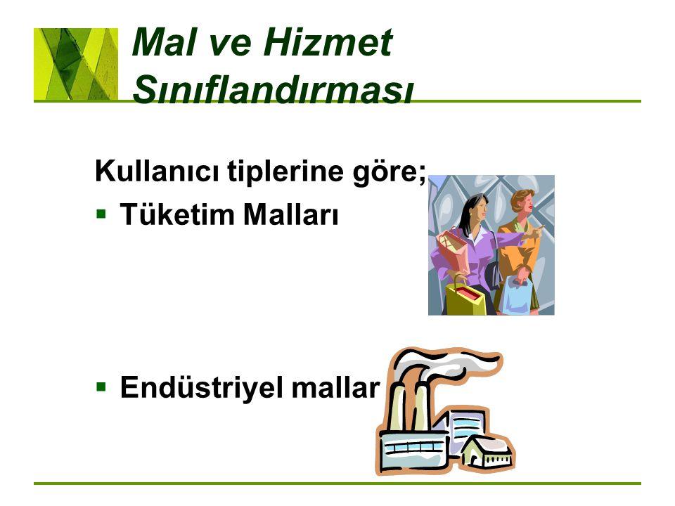 Hizmet Pazarlama Karması 7 P's:  Ürün için olan 4P's +  People / İnsan  Process management /Süreç yönetimi  Physical evidence / Fiziksel varlıklar