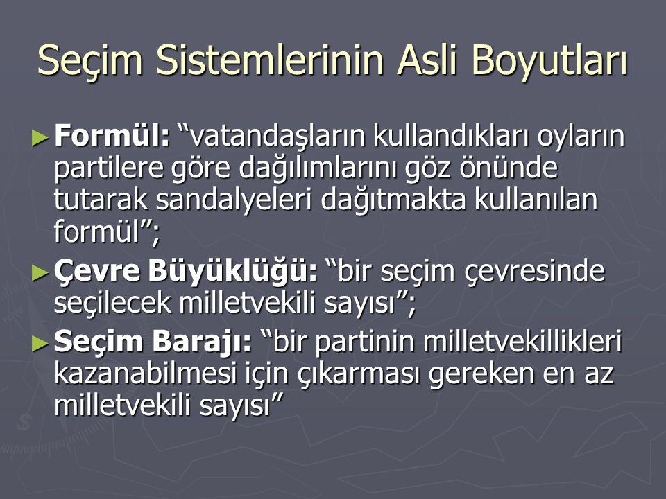 Seçim Sistemlerinin İkincil Boyutları ► Parlamentonun büyüklüğü, ► Sandalyeleri illere dağıtma metotları (Çarkoğlu ve Erdoğan 1998)