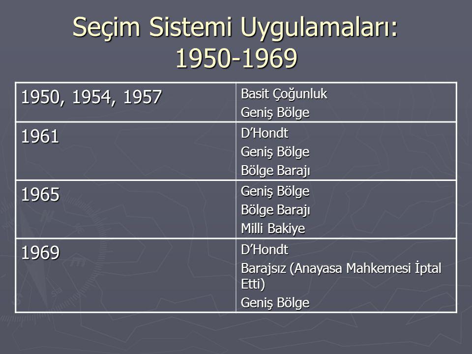 Seçim Sistemi Uygulamaları: 1950-1969 1950, 1954, 1957 Basit Çoğunluk Geniş Bölge 1961D'Hondt Bölge Barajı 1965 Geniş Bölge Bölge Barajı Milli Bakiye