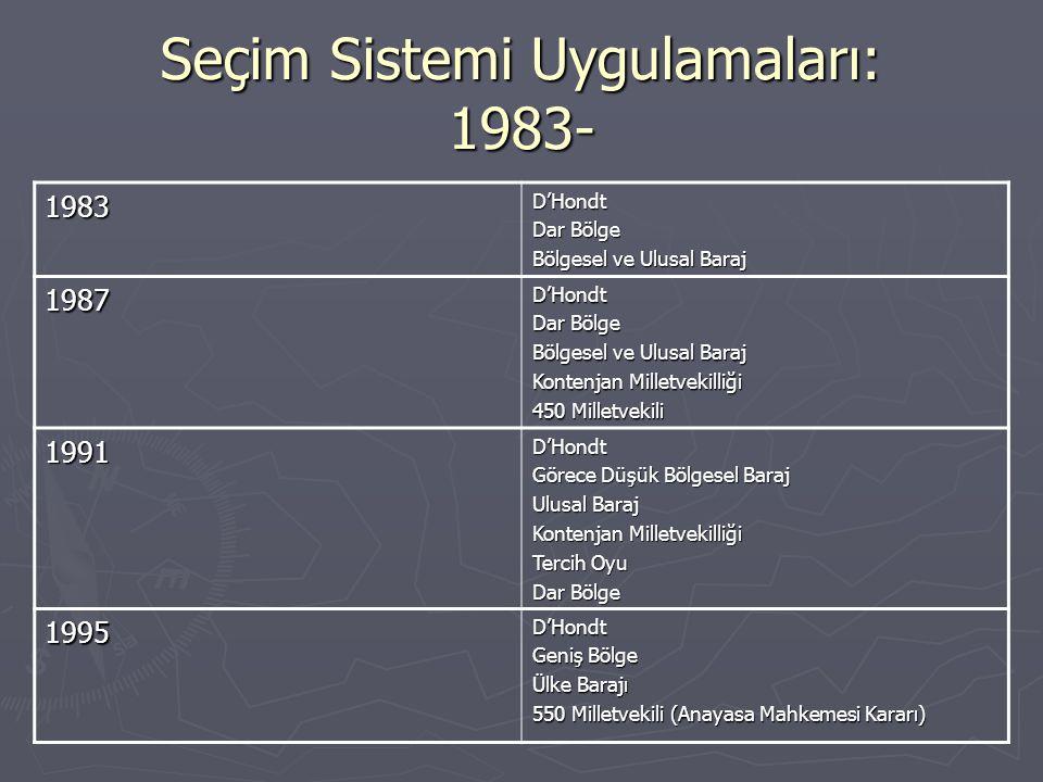 Seçim Sistemi Uygulamaları: 1983- 1983D'Hondt Dar Bölge Bölgesel ve Ulusal Baraj 1987D'Hondt Dar Bölge Bölgesel ve Ulusal Baraj Kontenjan Milletvekill