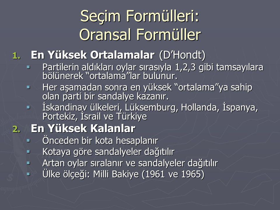 Oransal Formüller: Taşınabilir Tek Oy ► Seçmenler adayları partilere bakmaksızın tercih sırasına sokar.