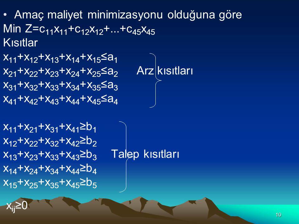 10 Amaç maliyet minimizasyonu olduğuna göre Min Z=c 11 x 11 +c 12 x 12 +...+c 45 x 45 Kısıtlar x 11 +x 12 +x 13 +x 14 +x 15 ≤a 1 x 21 +x 22 +x 23 +x 2