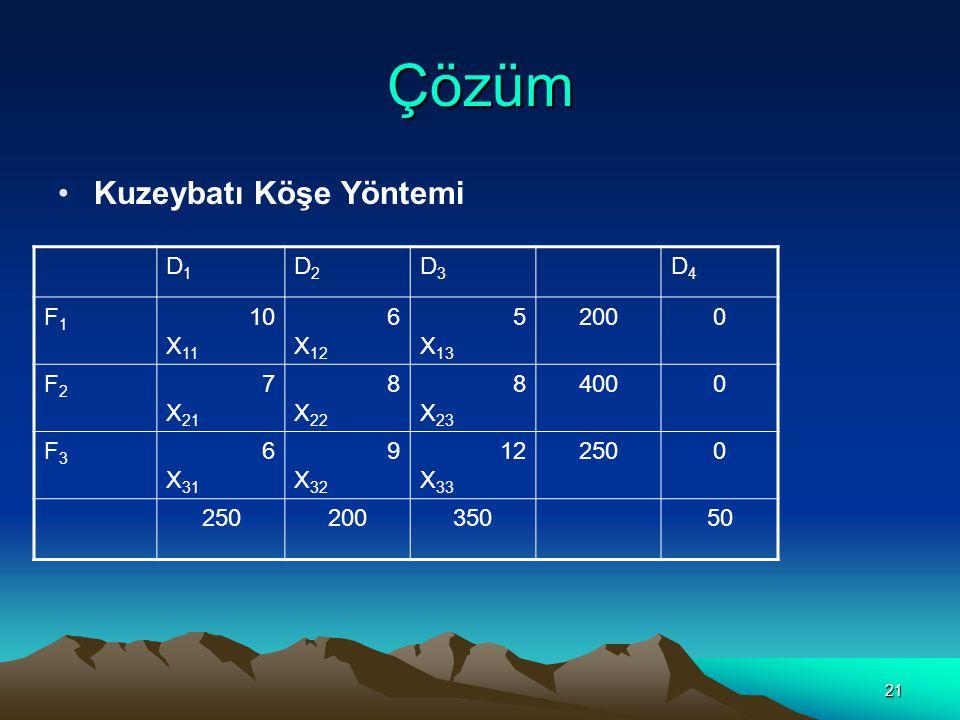 21 Çözüm Kuzeybatı Köşe Yöntemi D1D1 D2D2 D3D3 D4D4 F1F1 10 X 11 6 X 12 5 X 13 2000 F2F2 7 X 21 8 X 22 8 X 23 4000 F3F3 6 X 31 9 X 32 12 X 33 2500 200