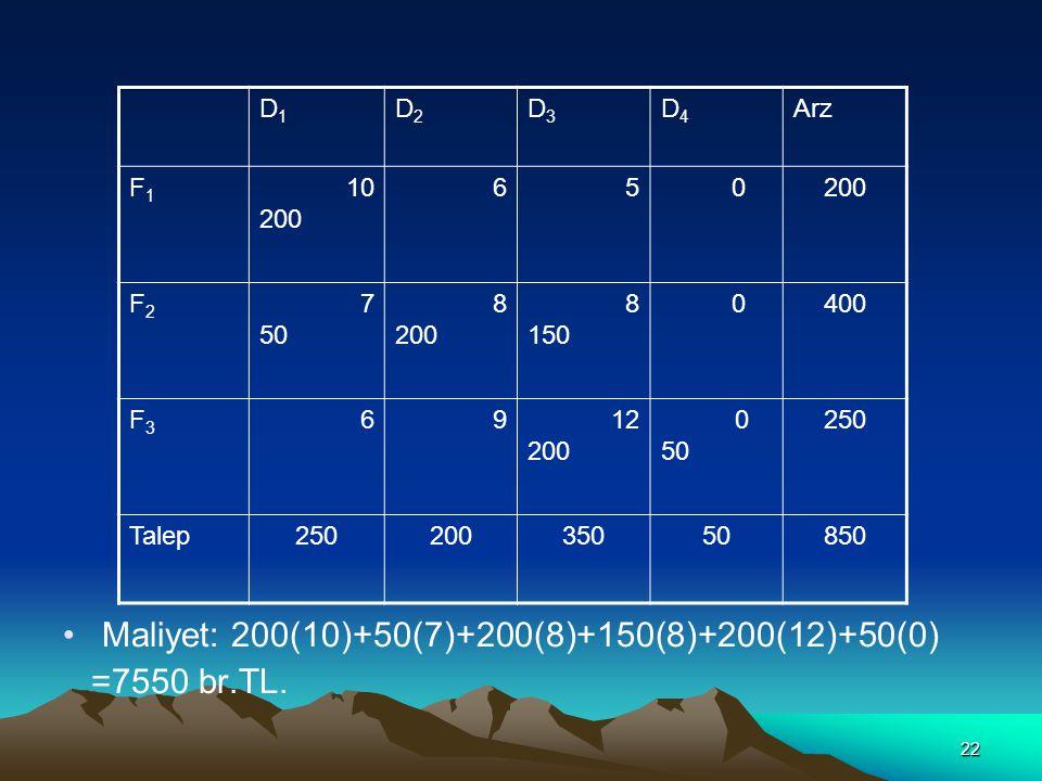 22 Maliyet: 200(10)+50(7)+200(8)+150(8)+200(12)+50(0) =7550 br.TL. D1D1 D2D2 D3D3 D4D4 Arz F1F1 10 200 65 0 F2F2 7 50 8 200 8 150 0400 F3F3 6912 200 0