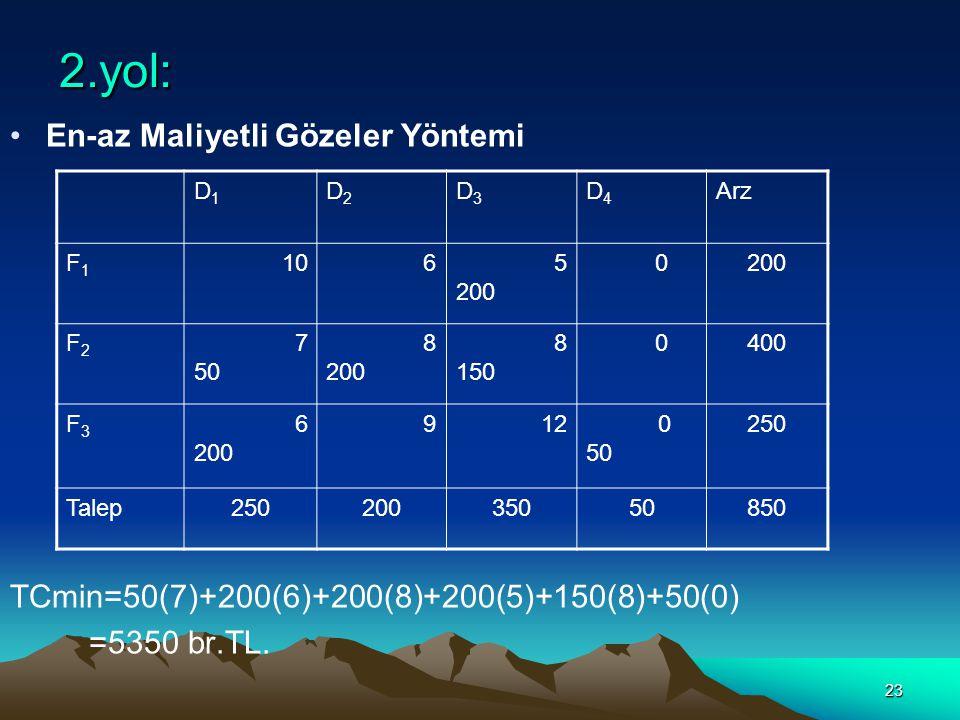 23 2.yol: En-az Maliyetli Gözeler Yöntemi TCmin=50(7)+200(6)+200(8)+200(5)+150(8)+50(0) =5350 br.TL. D1D1 D2D2 D3D3 D4D4 Arz F1F1 1065 200 0 F2F2 7 50