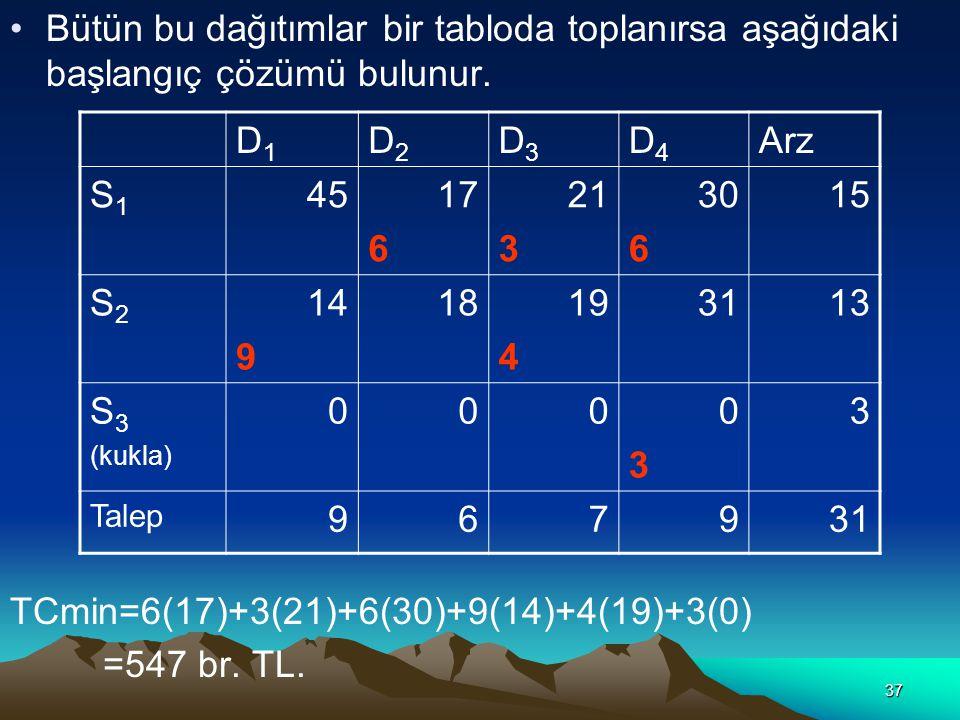 37 Bütün bu dağıtımlar bir tabloda toplanırsa aşağıdaki başlangıç çözümü bulunur. TCmin=6(17)+3(21)+6(30)+9(14)+4(19)+3(0) =547 br. TL. D1D1 D2D2 D3D3