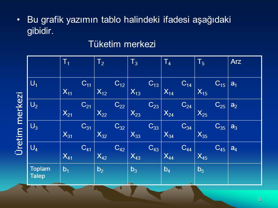 8 Bu grafik yazımın tablo halindeki ifadesi aşağıdaki gibidir. Tüketim merkezi T1T1 T2T2 T3T3 T4T4 T5T5 Arz U1U1 C 11 X 11 C 12 X 12 C 13 X 13 C 14 X