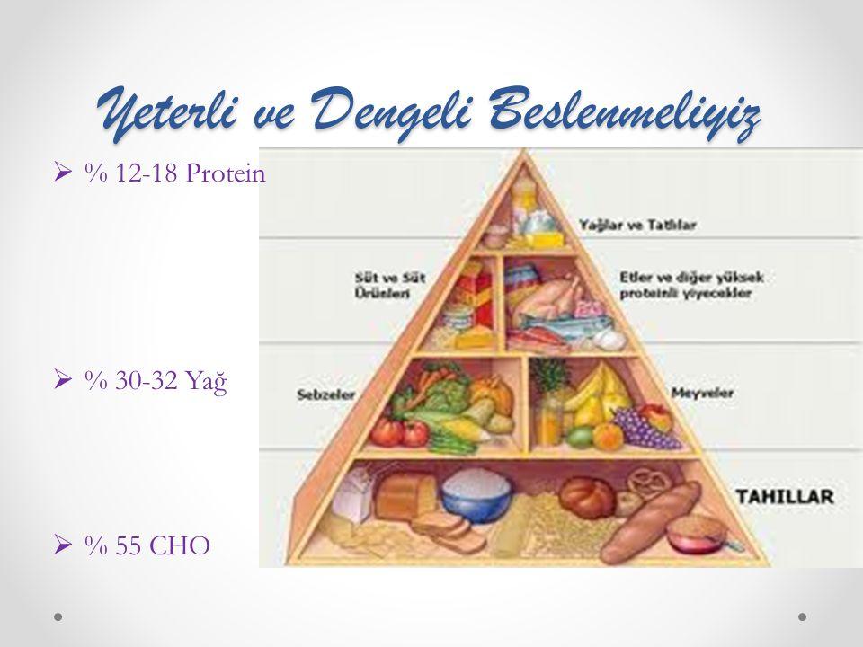 Yeterli ve Dengeli Beslenmeliyiz  % 12-18 Protein  % 30-32 Yağ  % 55 CHO