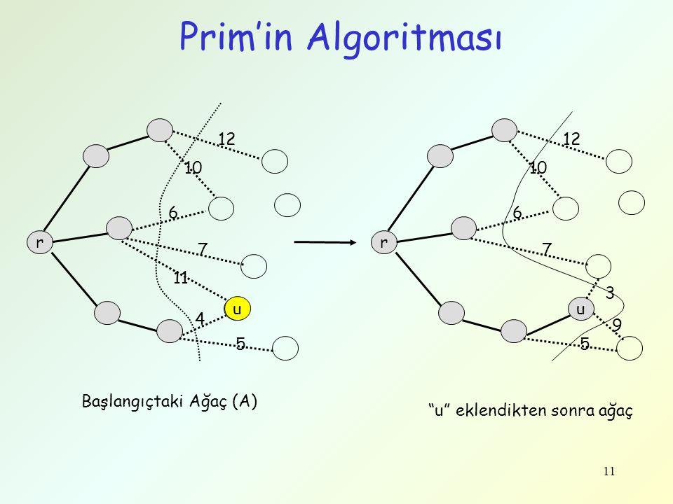 11 Prim'in Algoritması r u 12 10 6 7 11 4 5 Başlangıçtaki Ağaç (A) r u 12 10 6 7 3 5 9 u eklendikten sonra ağaç u