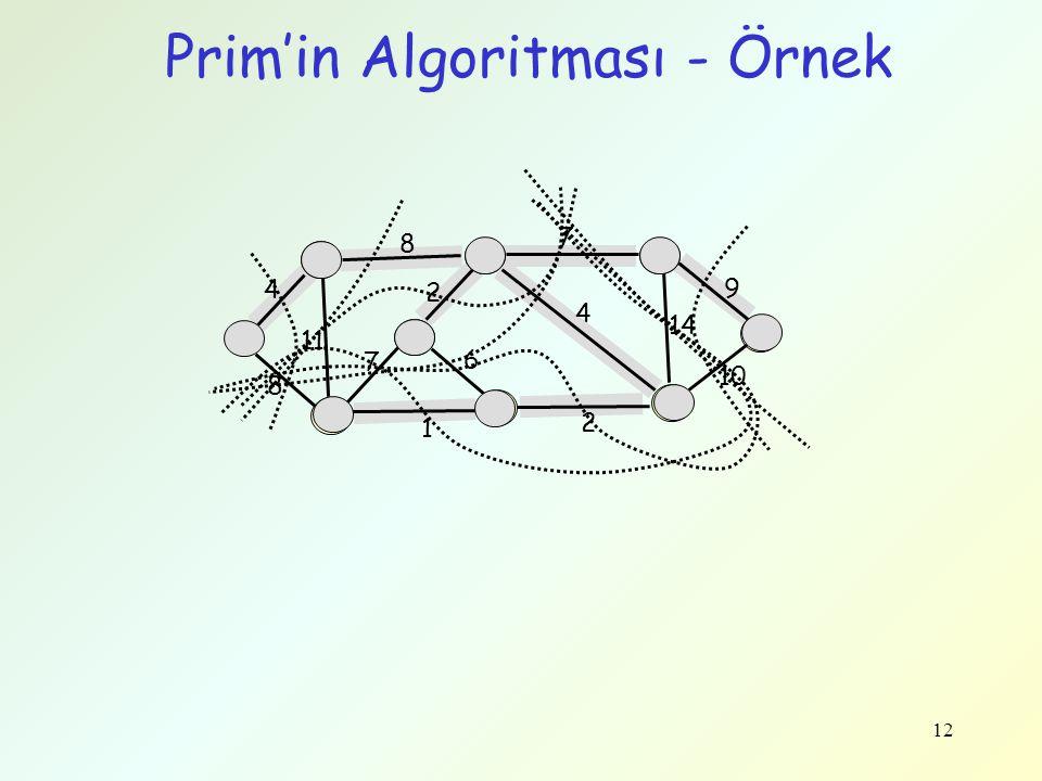 12 Prim'in Algoritması - Örnek 4 8 9 14 10 4 2 7 11 8 1 6 2 7