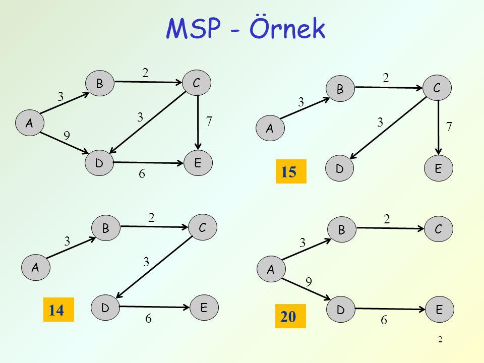 MSP - Örnek 2 A B C DE 3 7 9 2 3 6 A B C DE 3 7 2 3 A B C DE 3 2 3 6 A B C DE 3 9 2 6 15 14 20