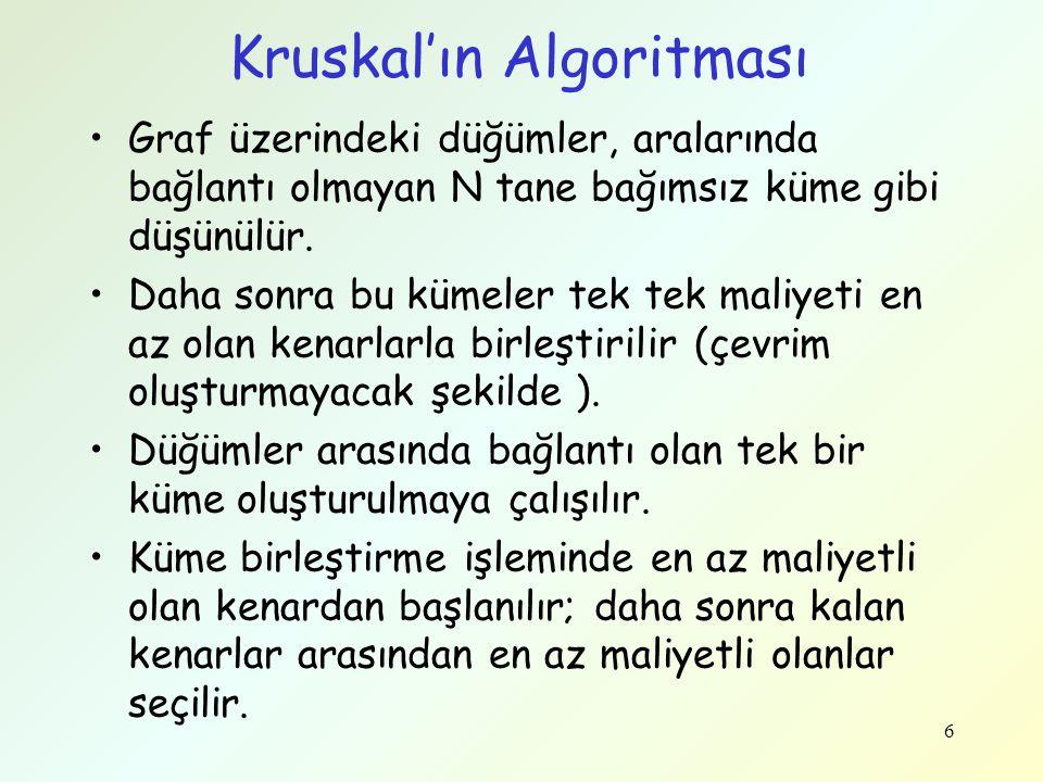 Kruskal'ın Algoritması Graf üzerindeki düğümler, aralarında bağlantı olmayan N tane bağımsız küme gibi düşünülür.