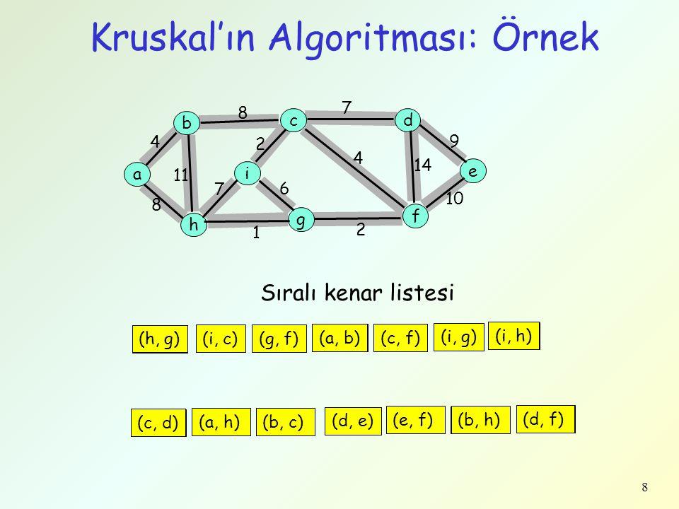 8 Kruskal'ın Algoritması: Örnek a b c h g f d e i 4 8 9 14 10 4 2 7 11 8 1 6 2 7 (h, g) (i, c)(g, f) (a, b)(c, f) (i, g) (i, h) (c, d) (a, h)(b, c) (d, e) (e, f)(b, h) Sıralı kenar listesi (h, g) (i, c)(g, f) (a, b)(c, f) (i, g) (i, h) (c, d) (a, h)(b, c) (d, e) (e, f)(b, h) (d, f)