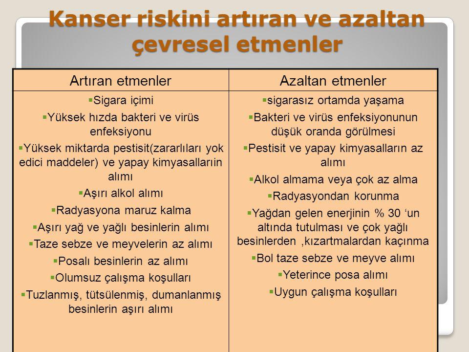 Kanser riskini artıran ve azaltan çevresel etmenler Artıran etmenlerAzaltan etmenler  Sigara içimi  Yüksek hızda bakteri ve virüs enfeksiyonu  Yüks