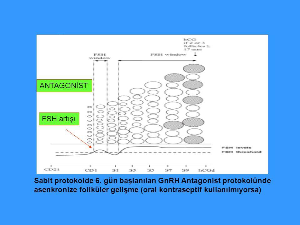 Sabit protokolde 6. gün başlanılan GnRH Antagonist protokolünde asenkronize foliküler gelişme (oral kontraseptif kullanılmıyorsa) FSH artışı ANTAGONİS