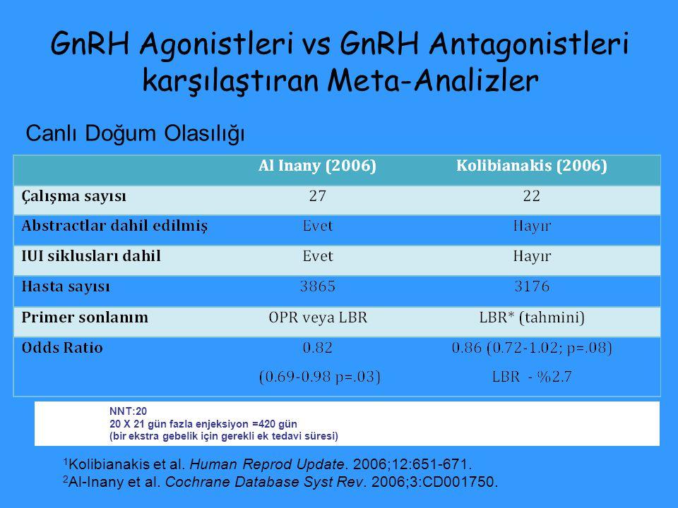 22 RKÇ; 3176 hasta GnRH Agonist vs Antagonist OR, 0.86; (95% CI, 0.72 to 1.02; P = 0.085) Canlı doğum oranında azalma GnRH antagonisti ile –2.7% (95% CI, –5.7 ile +0.4; P = 0.087) (Power analizi:Bazal gebelik oranı %25 olarak kabul edildiğinde, %5 klinik gebelik oranındaki farkı tespit etmek için 2504 hasta gerekir.) FARK YOK