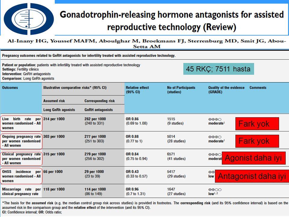 GnRH Agonist vs GnRH Antagonist Meta-analizi Al-İnany 2011