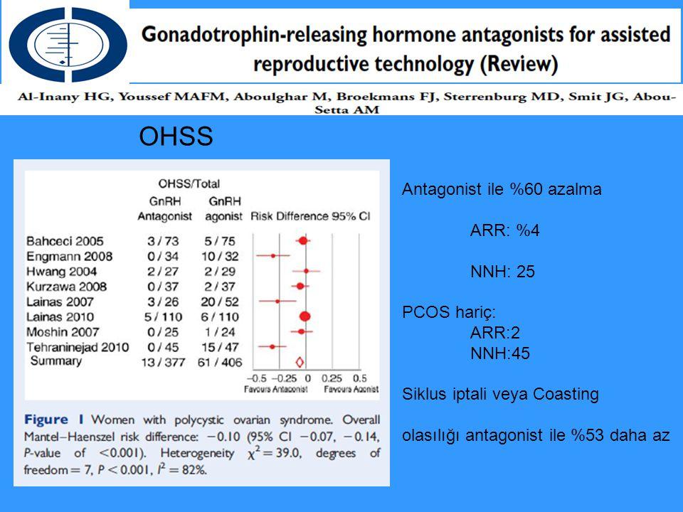 Antagonist ile %60 azalma ARR: %4 NNH: 25 PCOS hariç: ARR:2 NNH:45 Siklus iptali veya Coasting olasılığı antagonist ile %53 daha az OHSS